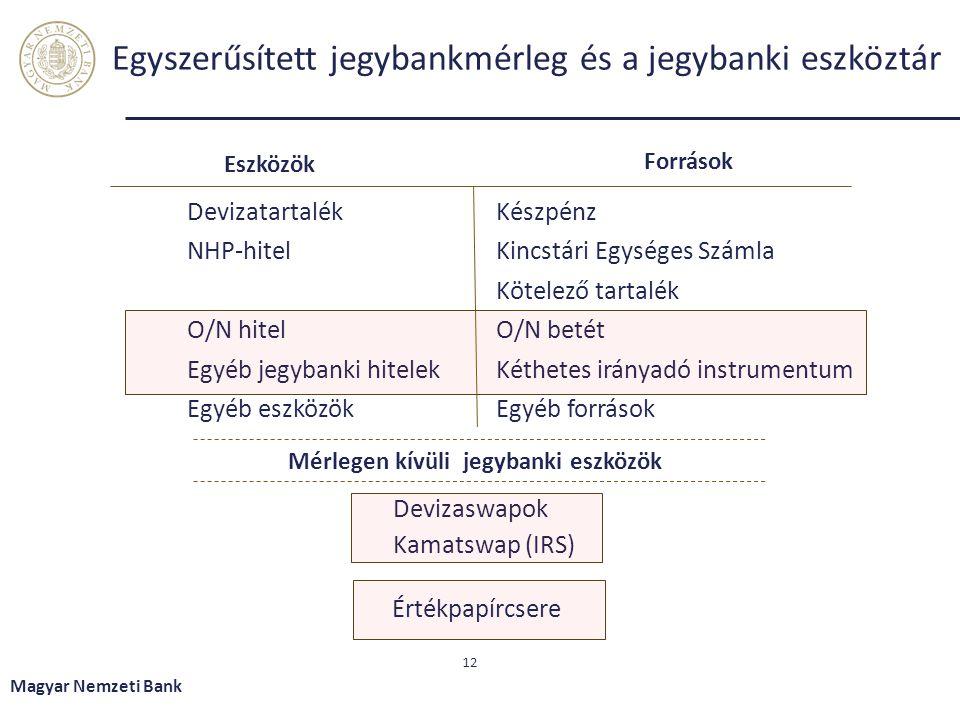 Egyszerűsített jegybankmérleg és a jegybanki eszköztár Eszközök Magyar Nemzeti Bank 12 Források Devizatartalék NHP-hitel O/N hitel Egyéb jegybanki hit