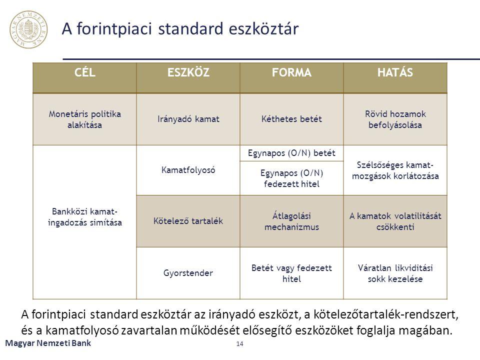 A forintpiaci standard eszköztár Magyar Nemzeti Bank 14 CÉLESZKÖZFORMAHATÁS Monetáris politika alakítása Irányadó kamatKéthetes betét Rövid hozamok be