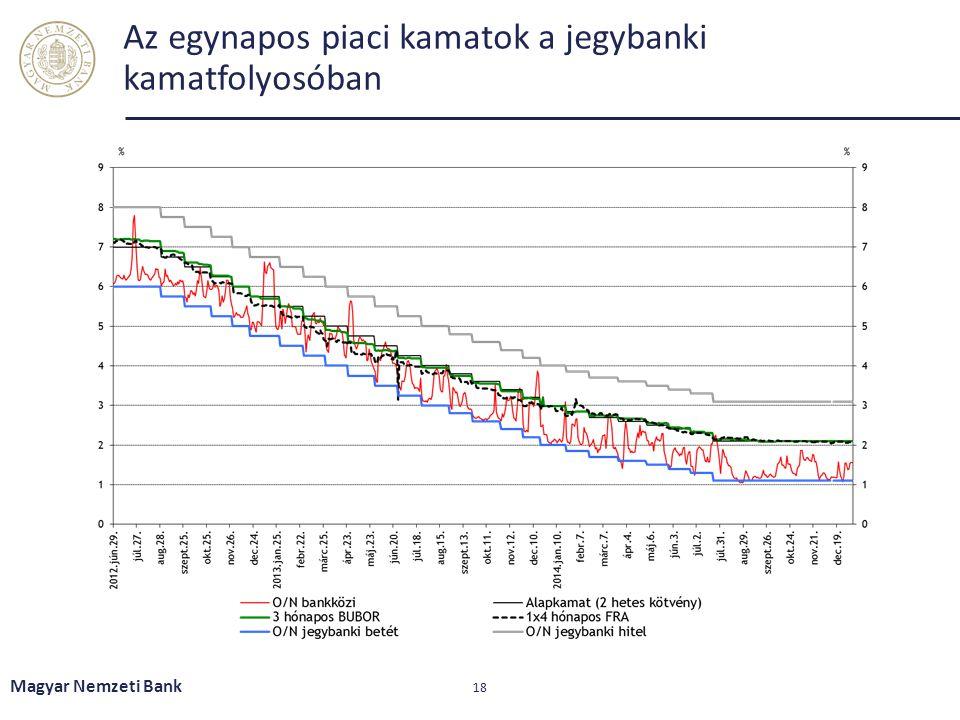 Az egynapos piaci kamatok a jegybanki kamatfolyosóban Magyar Nemzeti Bank 18