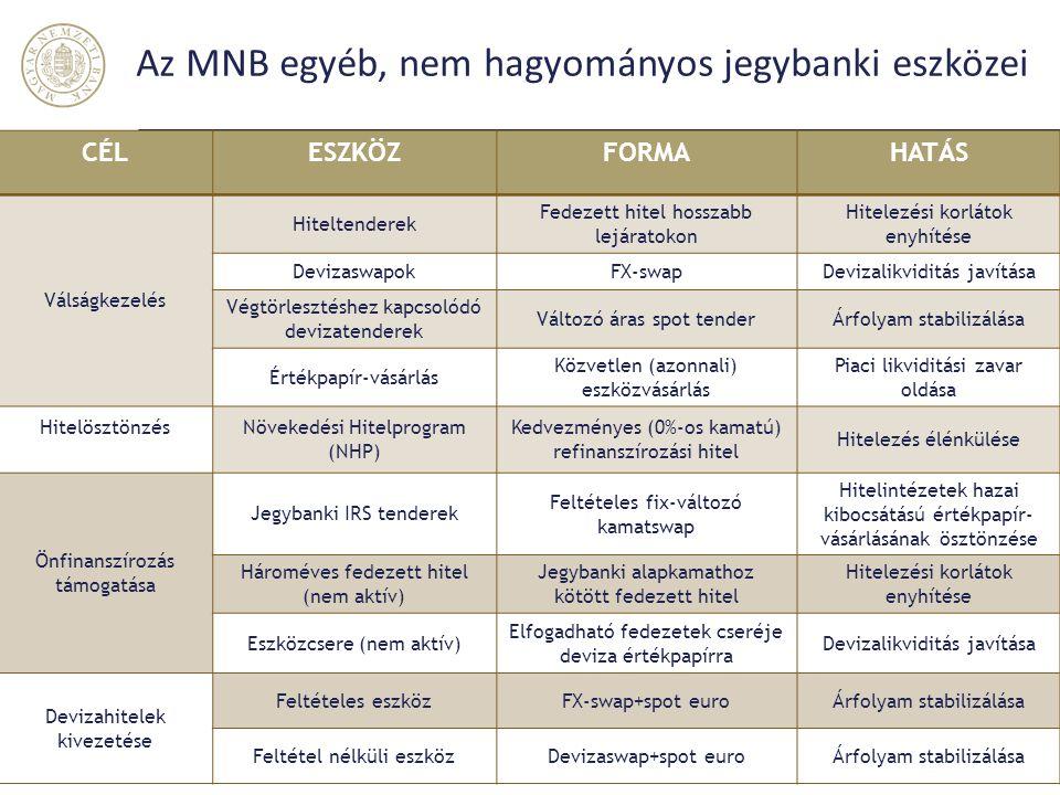 Az MNB egyéb, nem hagyományos jegybanki eszközei CÉLESZKÖZFORMAHATÁS Válságkezelés Hiteltenderek Fedezett hitel hosszabb lejáratokon Hitelezési korlát