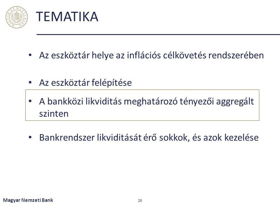 TEMATIKA Az eszköztár helye az inflációs célkövetés rendszerében Az eszköztár felépítése A bankközi likviditás meghatározó tényezői aggregált szinten