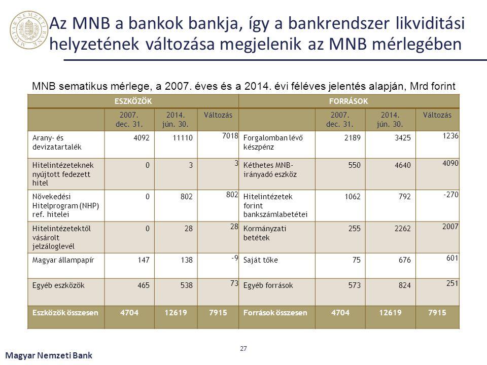 Az MNB a bankok bankja, így a bankrendszer likviditási helyzetének változása megjelenik az MNB mérlegében ESZKÖZÖK FORRÁSOK 2007. dec. 31. 2014. jún.