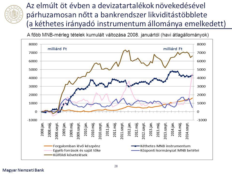 Az elmúlt öt évben a devizatartalékok növekedésével párhuzamosan nőtt a bankrendszer likviditástöbblete (a kéthetes irányadó instrumentum állománya em
