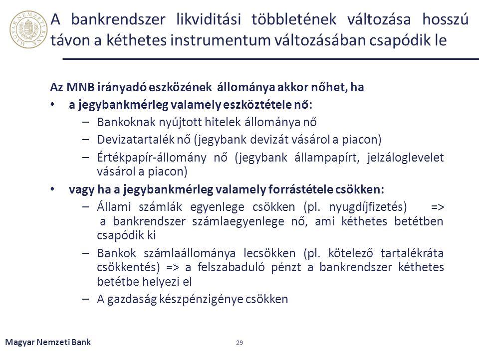 Az MNB irányadó eszközének állománya akkor nőhet, ha a jegybankmérleg valamely eszköztétele nő: –Bankoknak nyújtott hitelek állománya nő –Devizatartal