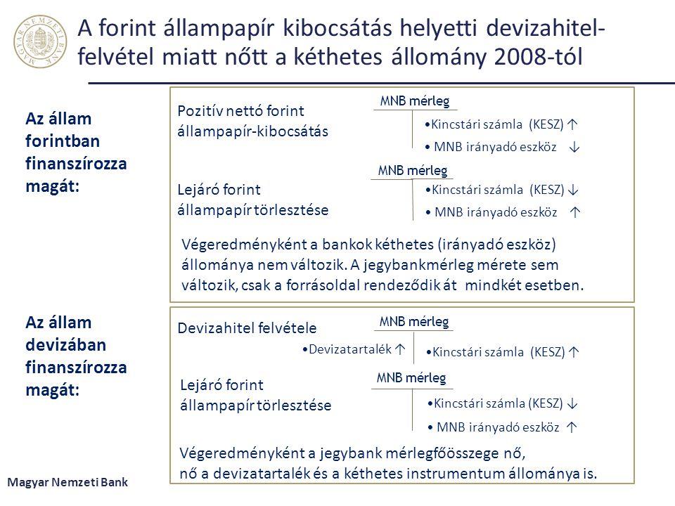 A forint állampapír kibocsátás helyetti devizahitel- felvétel miatt nőtt a kéthetes állomány 2008-tól Magyar Nemzeti Bank Kincstári számla (KESZ) ↓ MN