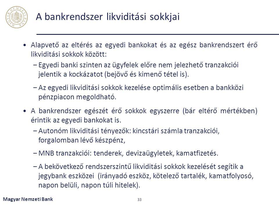 A bankrendszer likviditási sokkjai Alapvető az eltérés az egyedi bankokat és az egész bankrendszert érő likviditási sokkok között: ‒Egyedi banki szint
