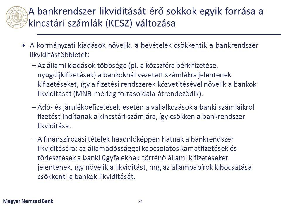 A bankrendszer likviditását érő sokkok egyik forrása a kincstári számlák (KESZ) változása A kormányzati kiadások növelik, a bevételek csökkentik a ban