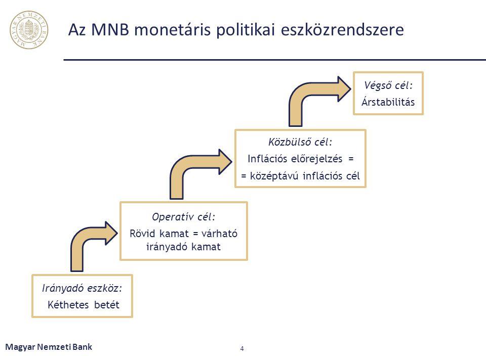 4 Az MNB monetáris politikai eszközrendszere Irányadó eszköz: Kéthetes betét Operatív cél: Rövid kamat = várható irányadó kamat Közbülső cél: Infláció