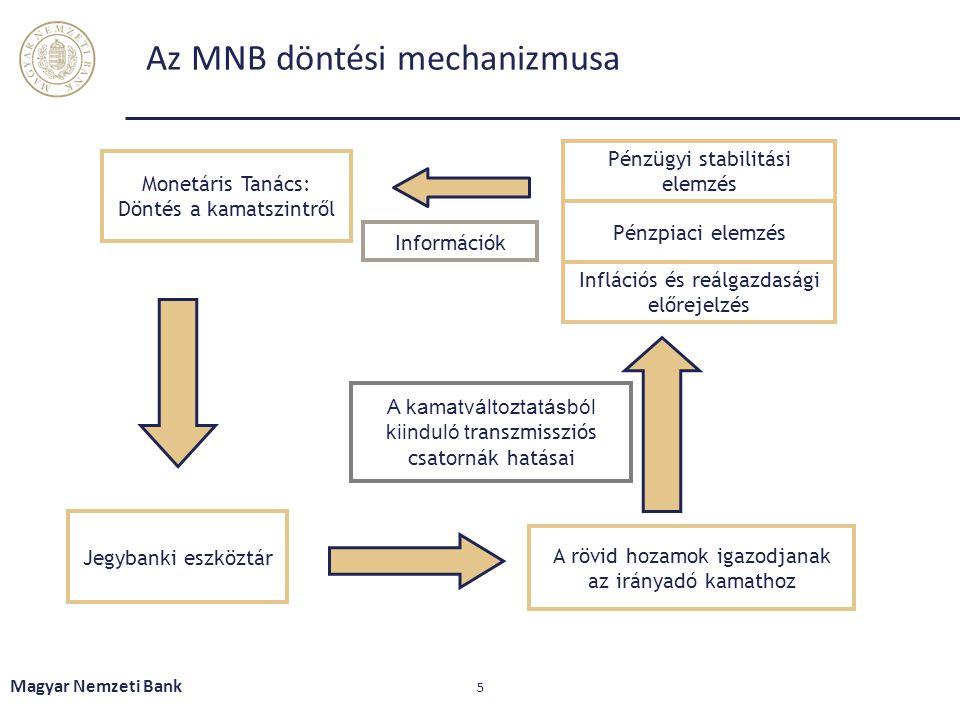 Kamatfolyosó Formája: A jegybanki egynapos (O/N) hitel és betét kamata közötti folyosó Egyidejű eszköz- és forrásoldali jegybanki rendelkezésre állás az irányadó eszköznél kedvezőtlenebb (jelenleg +/- 1%pont) kamat mellett Célja: mérsékelje a pénzpiaci kamatok ingadozását, kis eltérések a jegybanki irányadó kamattól Átmeneti likviditáshiány esetén egynapos hitellehetőség értékpapír- fedezet ellenében; átmeneti likviditásbőség esetén betételhelyezés A (fedezetlen) bankközi piacon az egynapos kamatok a kamatfolyosó két széle között mozognak Magyar Nemzeti Bank 16