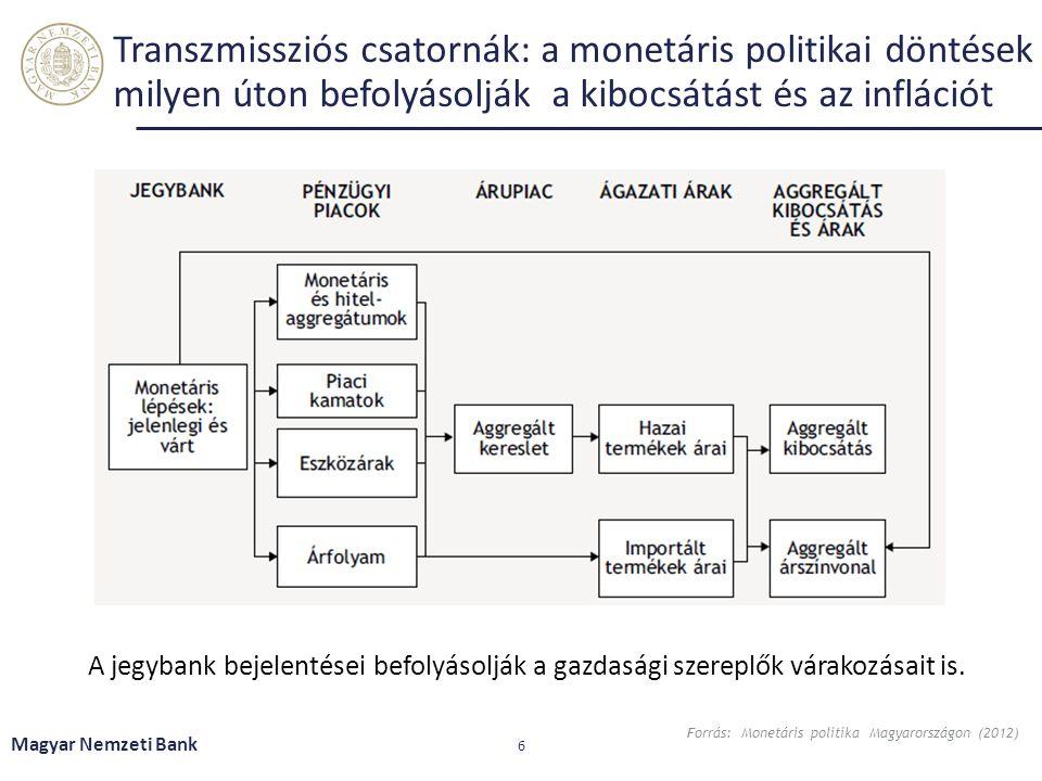 Transzmissziós csatornák: a monetáris politikai döntések milyen úton befolyásolják a kibocsátást és az inflációt Magyar Nemzeti Bank 6 A jegybank beje