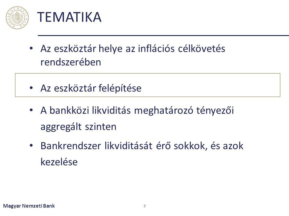 Az elmúlt öt évben a devizatartalékok növekedésével párhuzamosan nőtt a bankrendszer likviditástöbblete (a kéthetes irányadó instrumentum állománya emelkedett) Magyar Nemzeti Bank 28 A főbb MNB-mérleg tételek kumulált változása 2008.