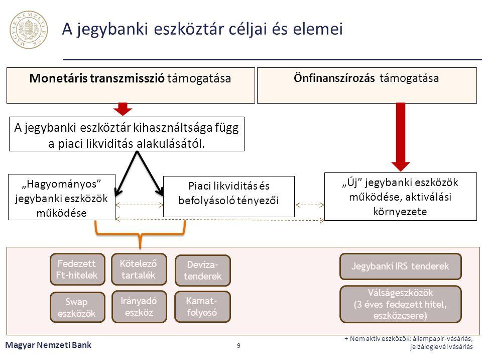 A jegybanki eszköztár céljai és elemei Magyar Nemzeti Bank 9 + Nem aktív eszközök: állampapír-vásárlás, jelzáloglevél vásárlás Monetáris transzmisszió