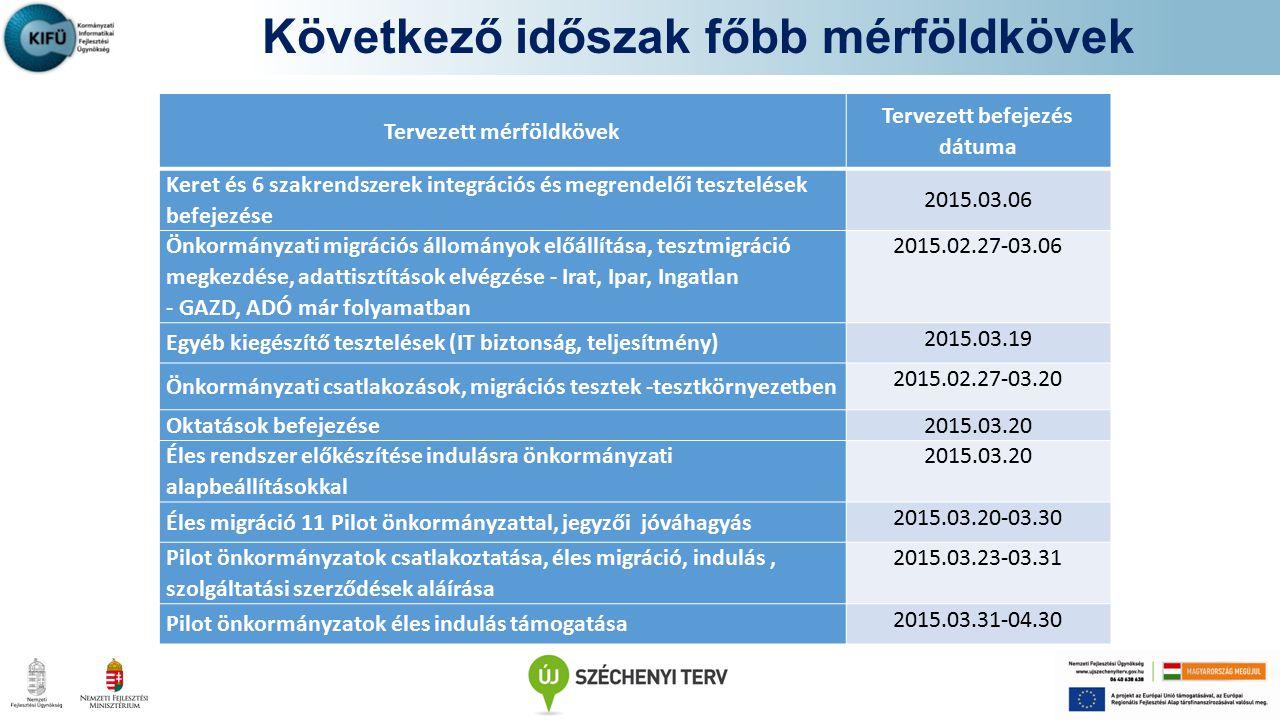 Következő időszak főbb mérföldkövek Tervezett mérföldkövek Tervezett befejezés dátuma Keret és 6 szakrendszerek integrációs és megrendelői tesztelések befejezése 2015.03.06 Önkormányzati migrációs állományok előállítása, tesztmigráció megkezdése, adattisztítások elvégzése - Irat, Ipar, Ingatlan - GAZD, ADÓ már folyamatban 2015.02.27-03.06 Egyéb kiegészítő tesztelések (IT biztonság, teljesítmény) 2015.03.19 Önkormányzati csatlakozások, migrációs tesztek -tesztkörnyezetben 2015.02.27-03.20 Oktatások befejezése 2015.03.20 Éles rendszer előkészítése indulásra önkormányzati alapbeállításokkal 2015.03.20 Éles migráció 11 Pilot önkormányzattal, jegyzői jóváhagyás 2015.03.20-03.30 Pilot önkormányzatok csatlakoztatása, éles migráció, indulás, szolgáltatási szerződések aláírása 2015.03.23-03.31 Pilot önkormányzatok éles indulás támogatása 2015.03.31-04.30