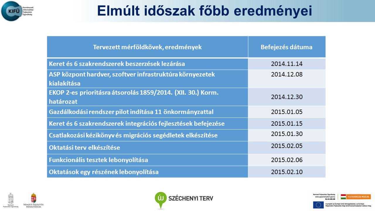 Elmúlt időszak főbb eredményei Tervezett mérföldkövek, eredményekBefejezés dátuma Keret és 6 szakrendszerek beszerzések lezárása2014.11.14 ASP központ hardver, szoftver infrastruktúra környezetek kialakítása 2014.12.08 EKOP 2-es prioritásra átsorolás 1859/2014.