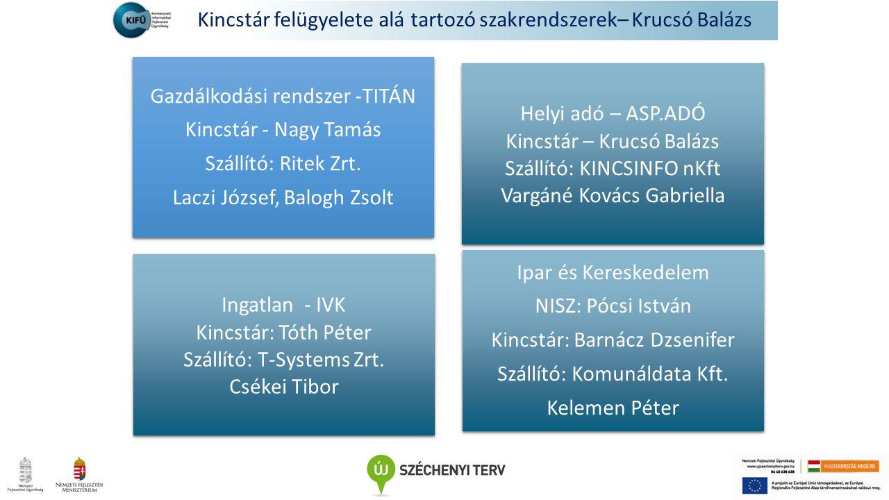 Kincstár felügyelete alá tartozó szakrendszerek– Krucsó Balázs Ingatlan - IVK Kincstár: Tóth Péter Szállító: T-Systems Zrt.
