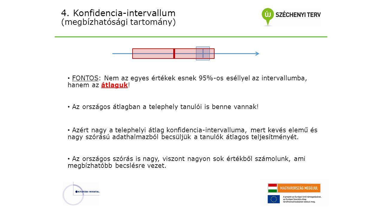 4. Konfidencia-intervallum (megbízhatósági tartomány) FONTOS: Nem az egyes értékek esnek 95%-os eséllyel az intervallumba, hanem az átlaguk! Az ország