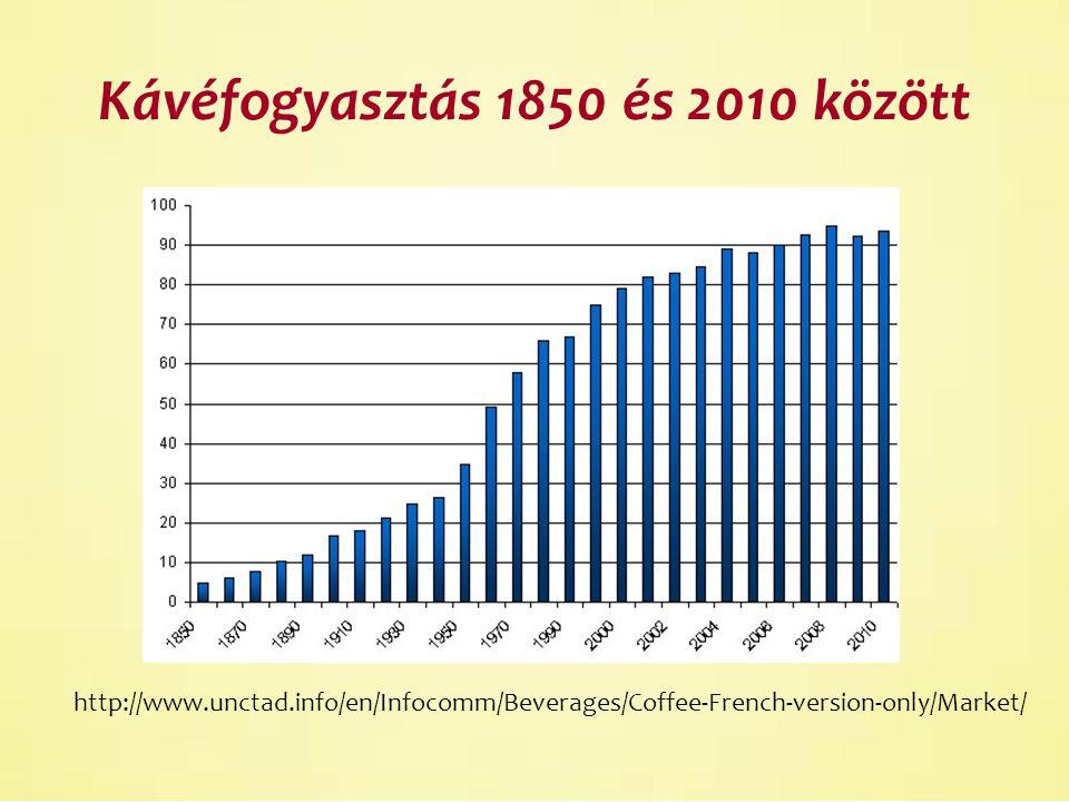 Kávéfogyasztás 1850 és 2010 között http://www.unctad.info/en/Infocomm/Beverages/Coffee-French-version-only/Market/