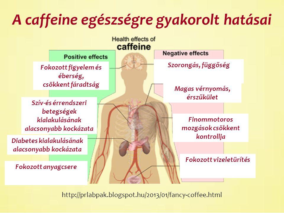 http://prlabpak.blogspot.hu/2013/01/fancy-coffee.html A caffeine egészségre gyakorolt hatásai Szorongás, függőség Magas vérnyomás, érszűkület Finommotoros mozgások csökkent kontrollja Fokozott vizeletürítés Fokozott figyelem és éberség, csökkent fáradtság Szív-és érrendszeri betegségek kialakulásának alacsonyabb kockázata Diabetes kialakulásának alacsonyabb kockázata Fokozott anyagcsere