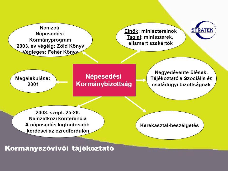 Kormányszóvivői tájékoztató Népesedési Kormánybizottság Megalakulása: 2001 Nemzeti Népesedési Kormányprogram 2003.