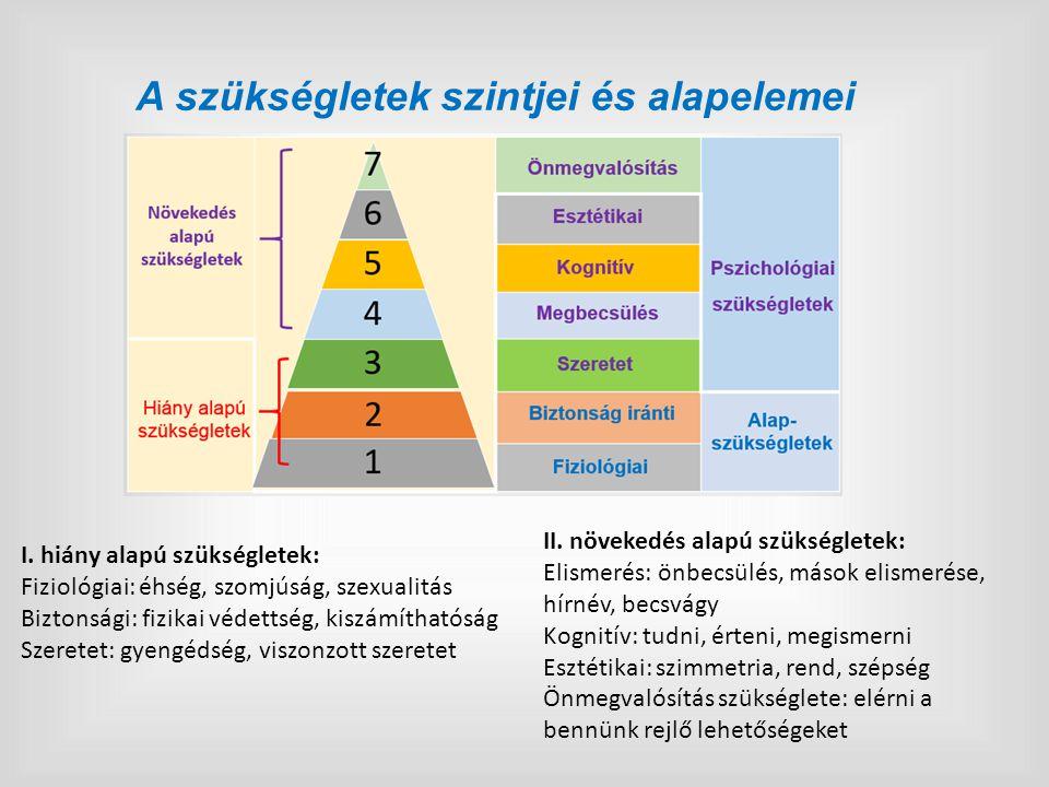 A szükségletek szintjei és alapelemei I. hiány alapú szükségletek: Fiziológiai: éhség, szomjúság, szexualitás Biztonsági: fizikai védettség, kiszámíth