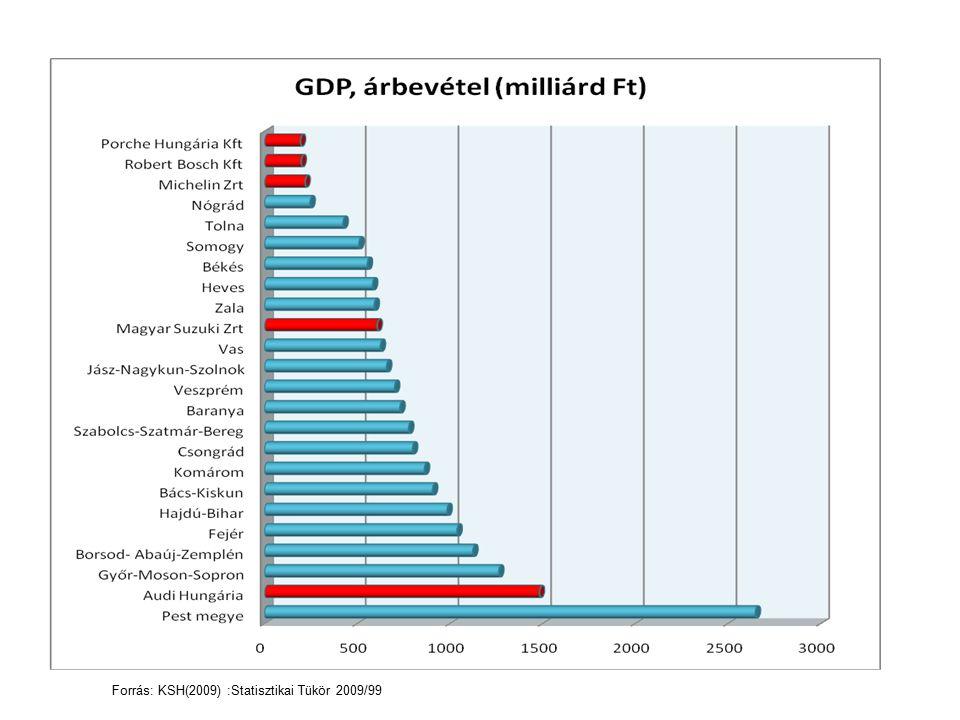 Forrás: KSH(2009) :Statisztikai Tükör 2009/99