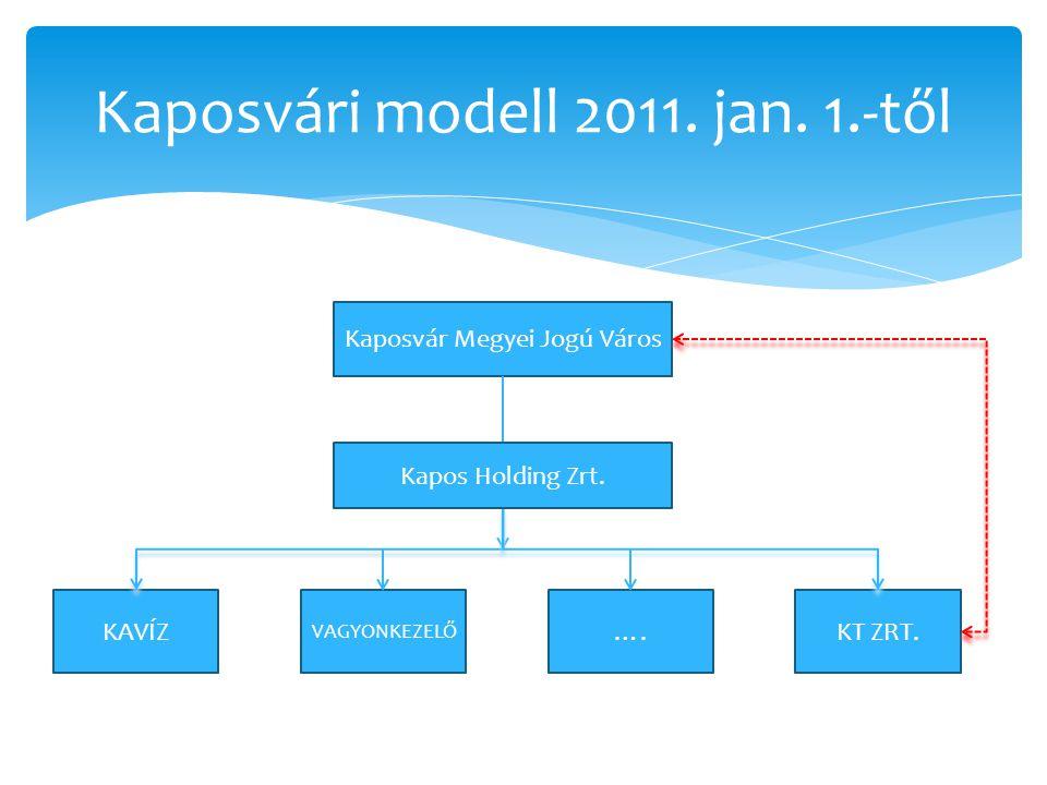 Kaposvári modell 2011. jan. 1.-től Kaposvár Megyei Jogú Város KAVÍZ VAGYONKEZELŐ ….KT ZRT. Kapos Holding Zrt.
