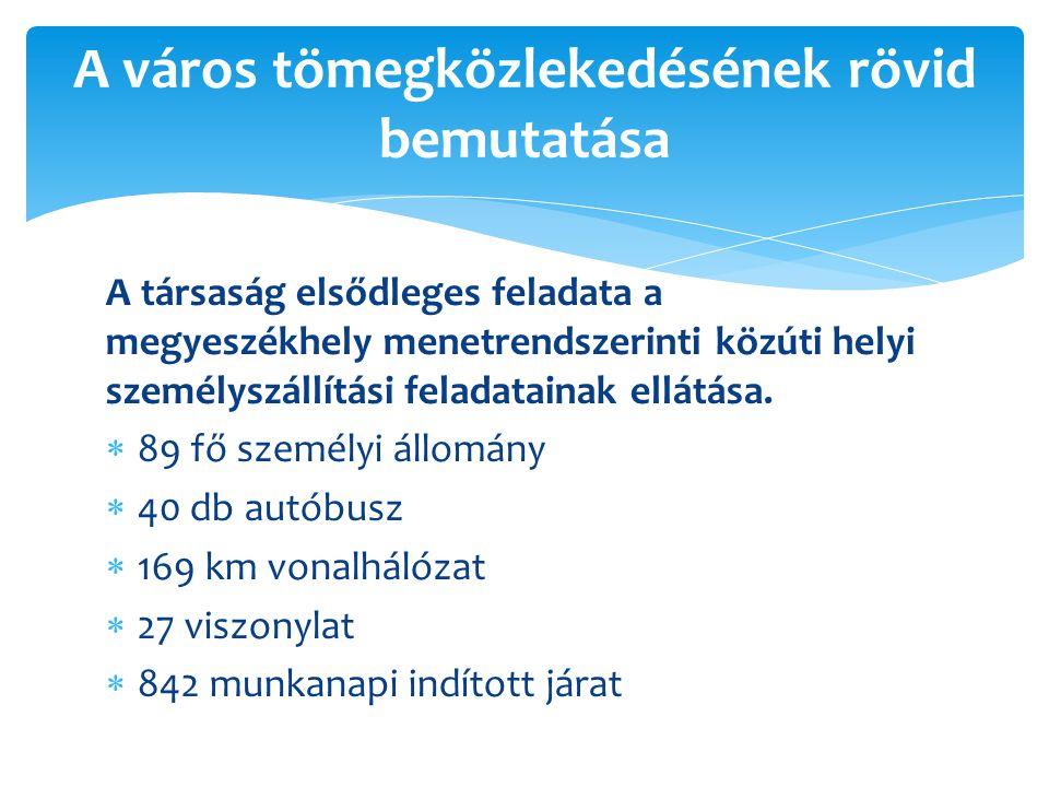 A társaság elsődleges feladata a megyeszékhely menetrendszerinti közúti helyi személyszállítási feladatainak ellátása.  89 fő személyi állomány  40