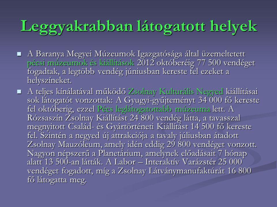 Leggyakrabban látogatott helyek A Baranya Megyei Múzeumok Igazgatósága által üzemeltetett pécsi múzeumok és kiállítások 2012 októberéig 77 500 vendége