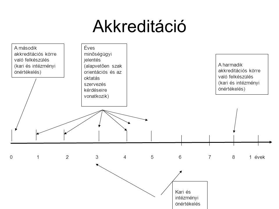 Akkreditáció Éves minőségügyi jelentés (alapvetően szak orientációs és az oktatás szervezés kérdéseire vonatkozik) A második akkreditációs körre való felkészülés (kari és intézményi önértékelés) A harmadik akkreditációs körre való felkészülés (kari és intézményi önértékelés) Kari és intézményi önértékelés 0 1 2 3 4 5 6 7 8 1 évek