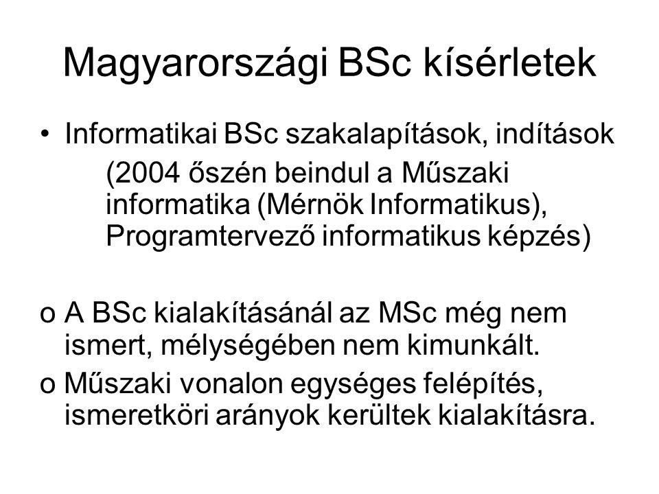 Magyarországi BSc kísérletek Informatikai BSc szakalapítások, indítások (2004 őszén beindul a Műszaki informatika (MérnökInformatikus), Programtervező