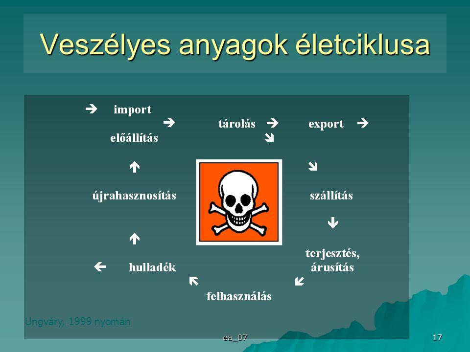 ea_07 17 Veszélyes anyagok életciklusa Ungváry, 1999 nyomán