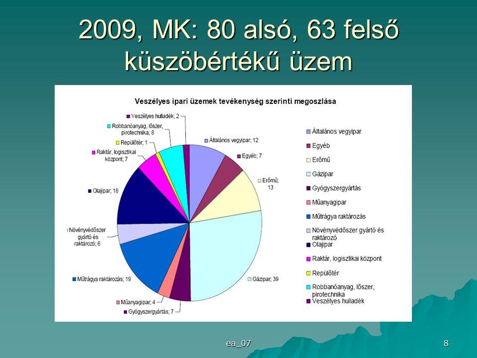 ea_07 8 2009, MK: 80 alsó, 63 felső küszöbértékű üzem