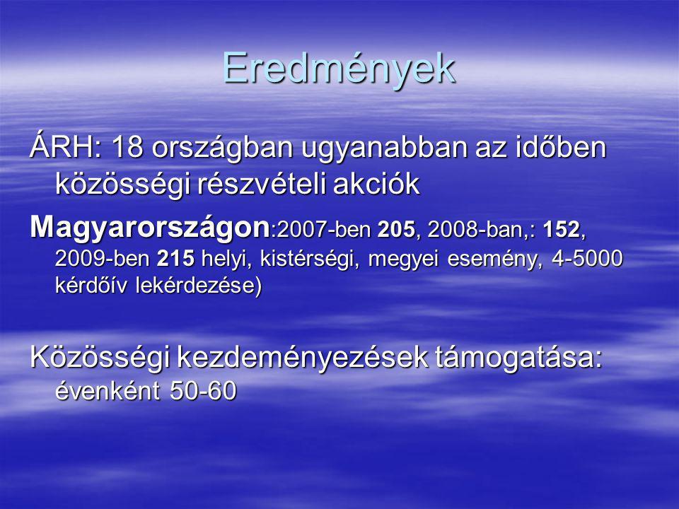 Eredmények ÁRH: 18 országban ugyanabban az időben közösségi részvételi akciók Magyarországon :2007-ben 205, 2008-ban,: 152, 2009-ben 215 helyi, kistér