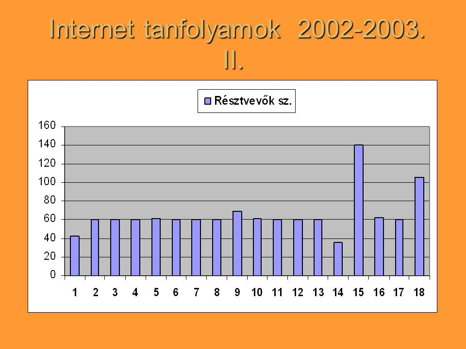 Internet tanfolyamok 2002-2003. II. Internet tanfolyamok 2002-2003. II.