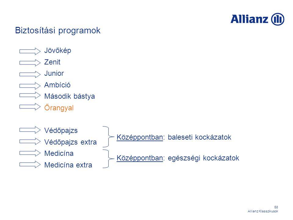 58 Allianz Klasszikusok Biztosítási programok Jövőkép Zenit Junior Ambíció Második bástya Őrangyal Védőpajzs Védőpajzs extra Medicína Medicína extra K