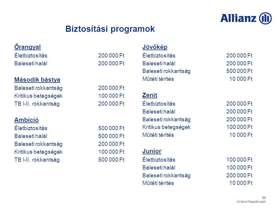 59 Allianz Klasszikusok Biztosítási programok Őrangyal Életbiztosítás200 000 Ft Baleseti halál200 000 Ft Második bástya Baleseti rokkantság200 000 Ft