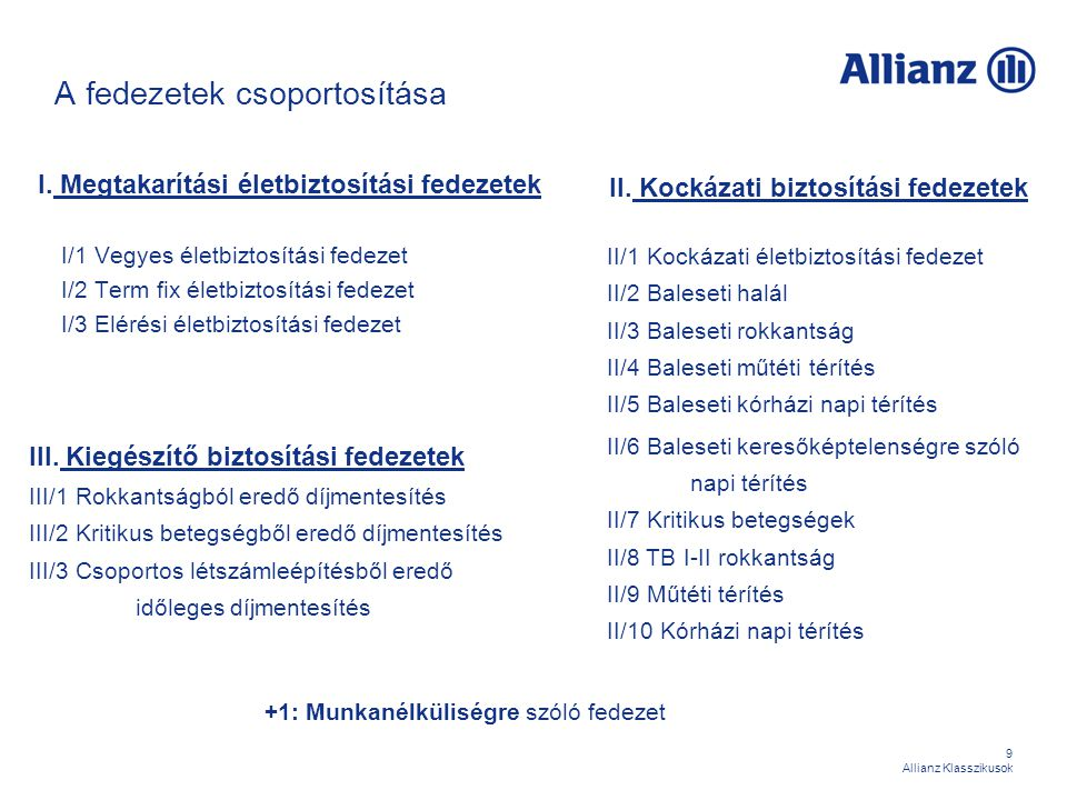 60 Allianz Klasszikusok Biztosítási programok - Védőpajzs Célcsoport:  Elsősorban a baleseti kockázatok állnak a középpontban (életkor, foglalkozás)  Kiemelt figyelem a kórházi tartózkodással összefüggő költségek fedezetén Összetétel: Baleseti műtéti térítés20 000 Ft Baleseti kórházi napi térítés 2 000 Ft (önrésznap: 0) Baleseti napi térítés 1 000 Ft (önrésznap: 7)