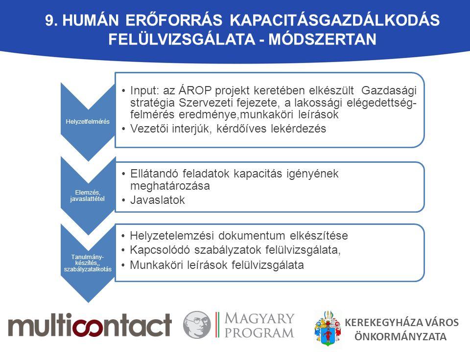 9. HUMÁN ERŐFORRÁS KAPACITÁSGAZDÁLKODÁS FELÜLVIZSGÁLATA - MÓDSZERTAN Helyzetfelmérés Input: az ÁROP projekt keretében elkészült Gazdasági stratégia Sz