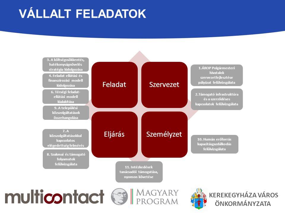 VÁLLALT FELADATOK KEREKEGYHÁZA VÁROS ÖNKORMÁNYZATA FeladatSzervezetEljárásSzemélyzet 6. Térségi feladat- ellátási modell kialakítása 7. A közszolgálta