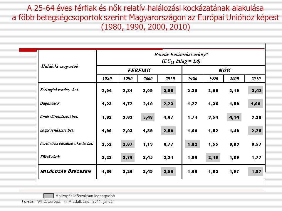 A vizsgált időszakban legnagyobb Forrás: WHO/Európa, HFA adatbázis, 2011. január A 25-64 éves férfiak és nők relatív halálozási kockázatának alakulása