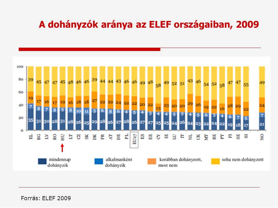 Forrás: ELEF 2009 A dohányzók aránya az ELEF országaiban, 2009