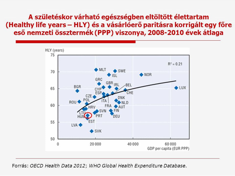A születéskor várható egészségben eltöltött élettartam (Healthy life years – HLY) és a vásárlóerő paritásra korrigált egy főre eső nemzeti össztermék