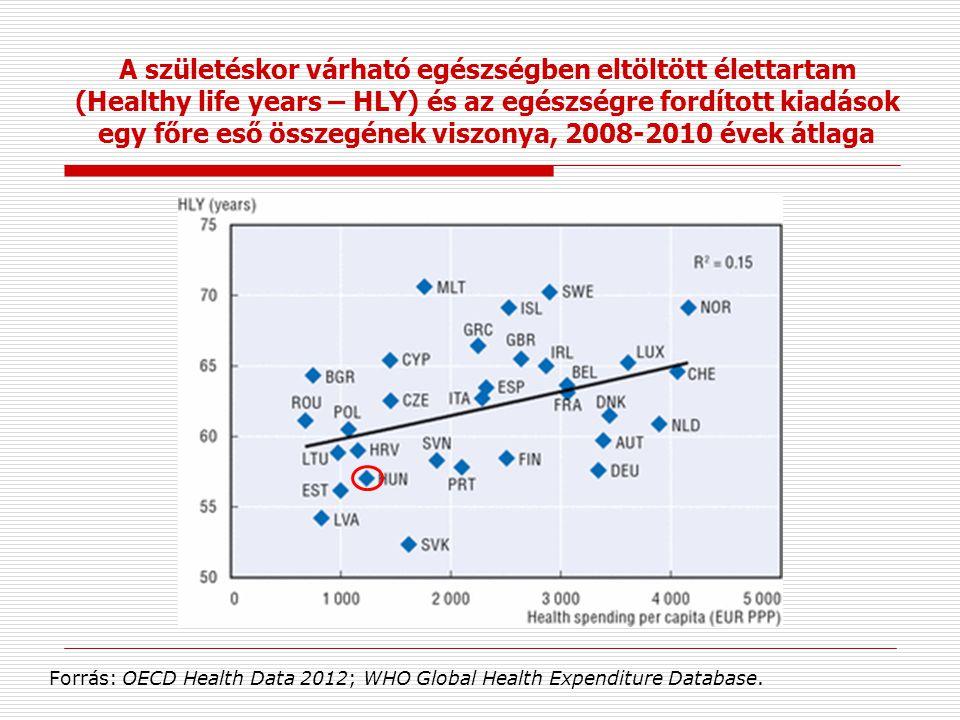 A születéskor várható egészségben eltöltött élettartam (Healthy life years – HLY) és az egészségre fordított kiadások egy főre eső összegének viszonya
