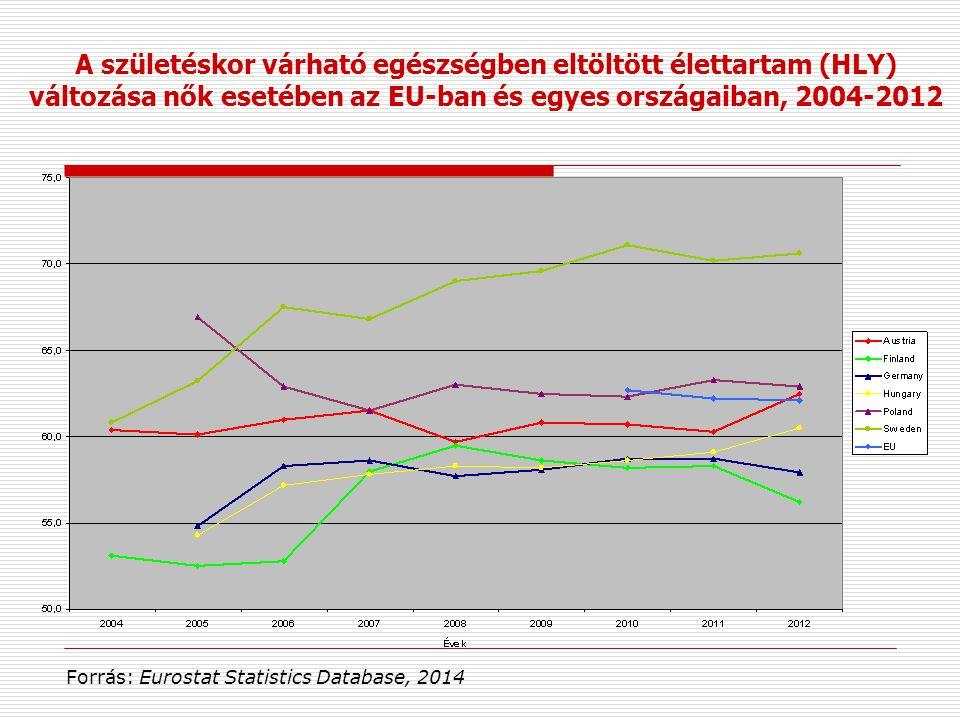 A születéskor várható egészségben eltöltött élettartam (HLY) változása nők esetében az EU-ban és egyes országaiban, 2004-2012 Forrás: Eurostat Statist