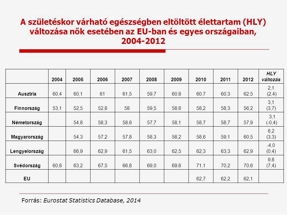 200420052006200720082009201020112012 HLY változás Ausztria60,460,16161,559,760,860,760,362,5 2,1 (2,4) Finnország53,152,552,85859,558,658,258,356,2 3,