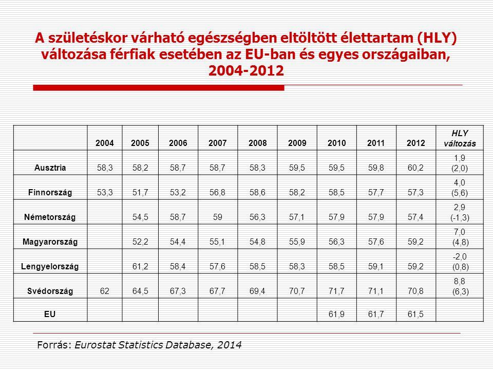 200420052006200720082009201020112012 HLY változás Ausztria58,358,258,7 58,359,5 59,860,2 1,9 (2,0) Finnország53,351,753,256,858,658,258,557,757,3 4,0