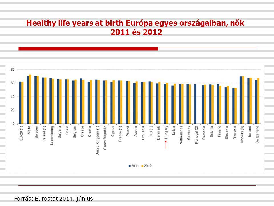 Healthy life years at birth Európa egyes országaiban, nők 2011 és 2012 Forrás: Eurostat 2014, június