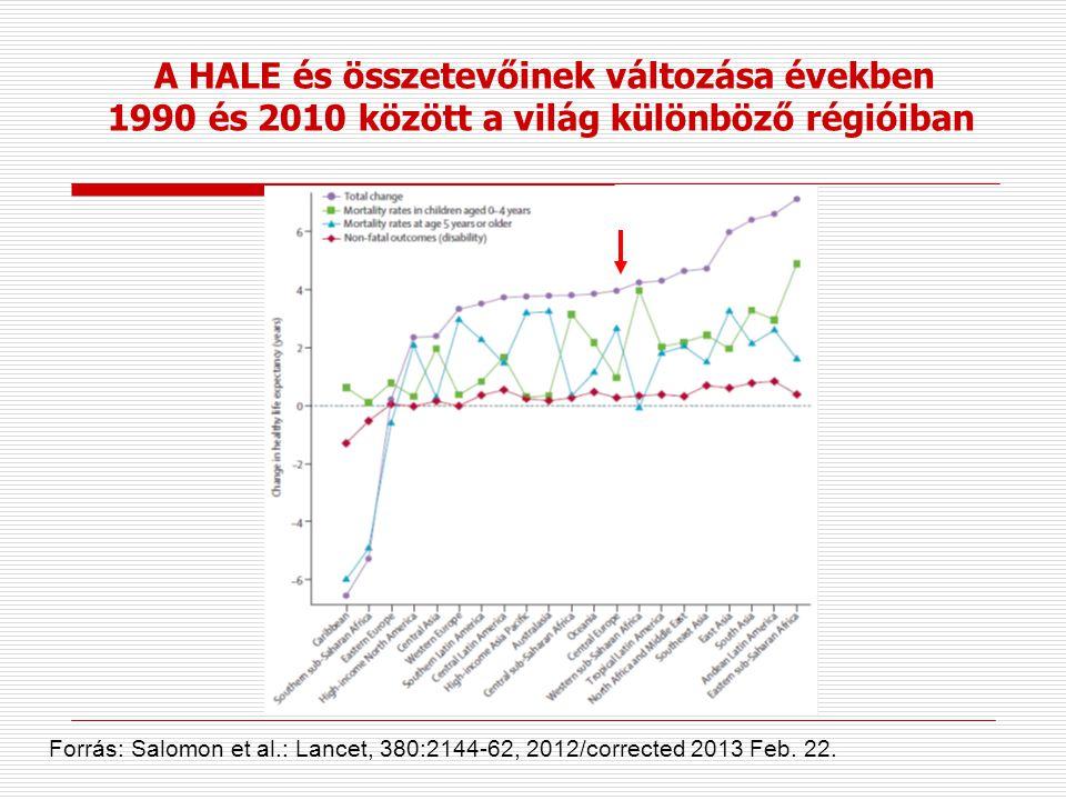 A HALE és összetevőinek változása években 1990 és 2010 között a világ különböző régióiban Forrás: Salomon et al.: Lancet, 380:2144-62, 2012/corrected