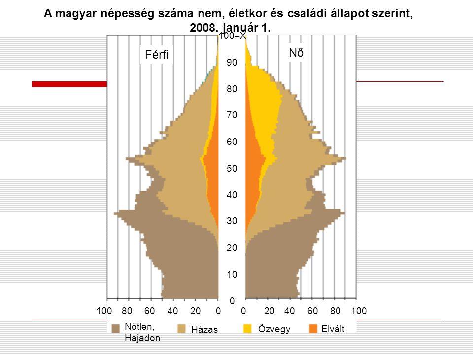 A 25-64 éves magyar férfiak és nők halálozásának megoszlása Haláloki főcsoportok szerint (2010-2012)