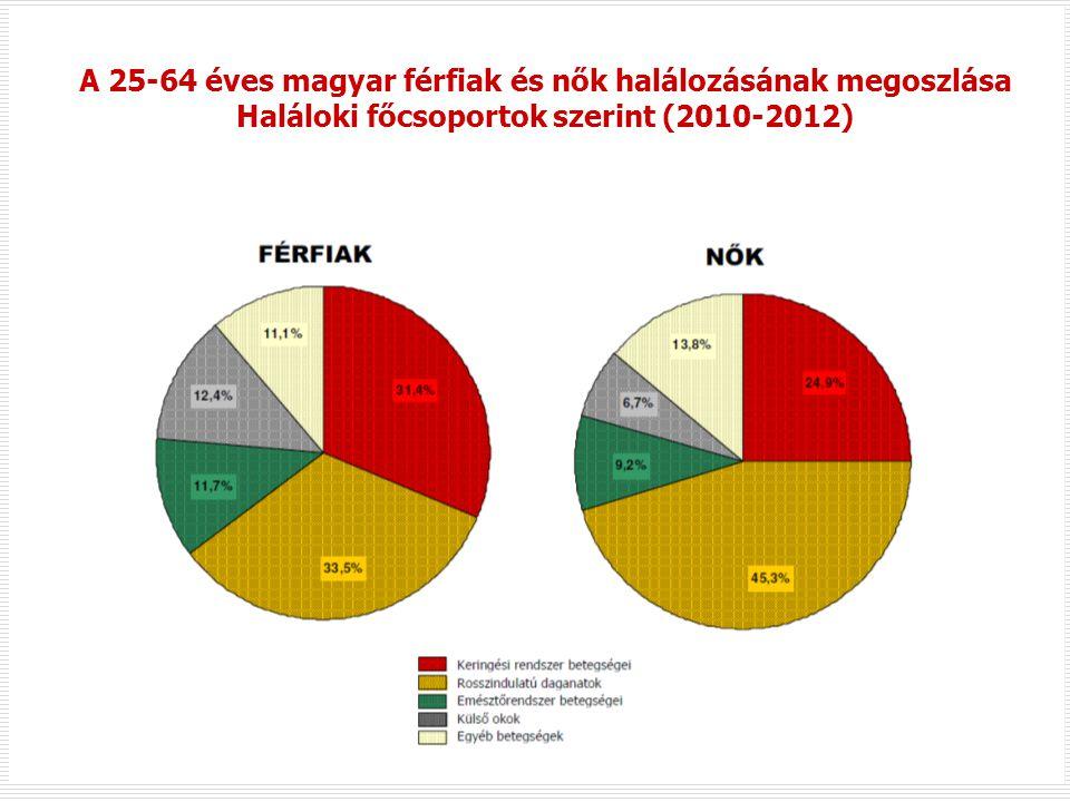 *Standard: A 25-64 éves európai standard populáció Forrás: WHO/Európa, HFA adatbázis, 2011.